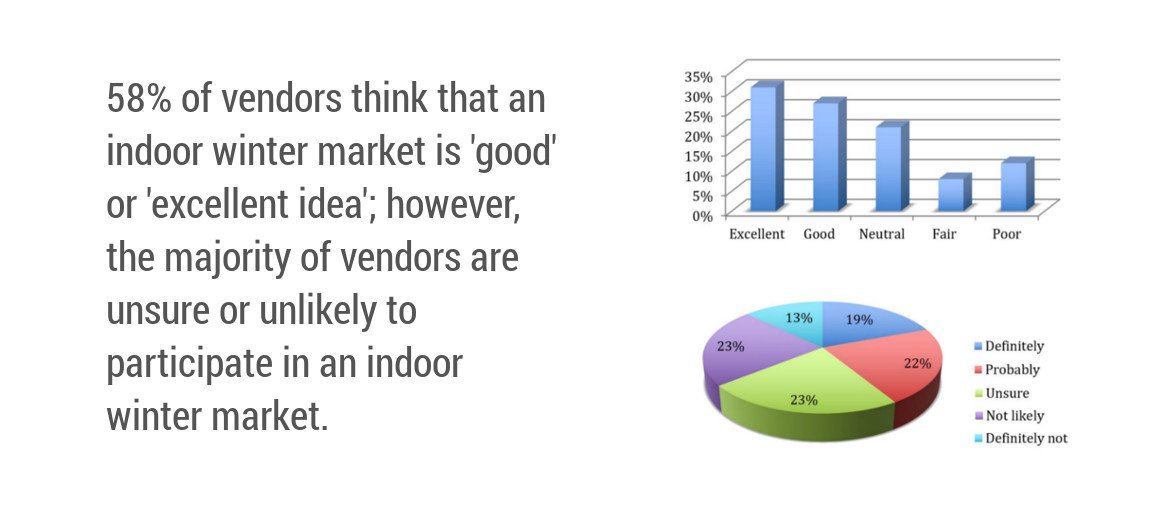 Online Survey with Vendors